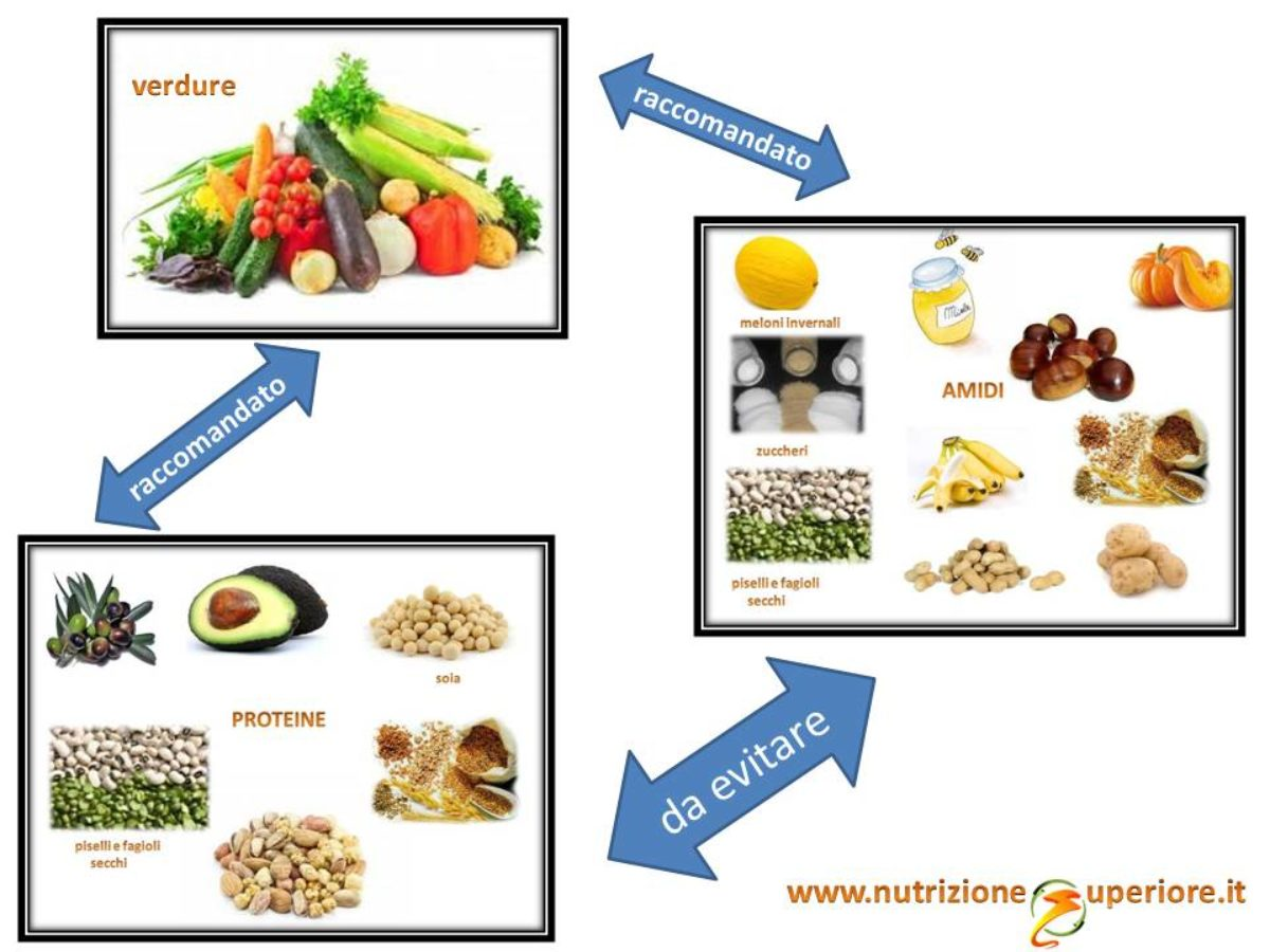 ricette vegetali dieta dissociata 10 giorni