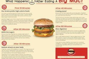 Mangiare un Big Mac fa male?
