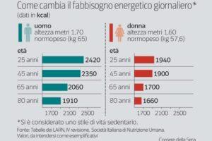 Fabbisogno energetico giornaliero: più tagli più ingrassi