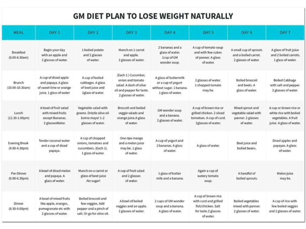 programma di dieta per perdere 4 kg in un meses