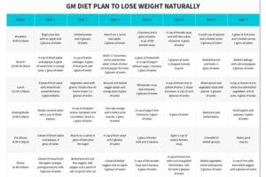 Perdere 3 kg in una settimana con la dieta GM (modificata)