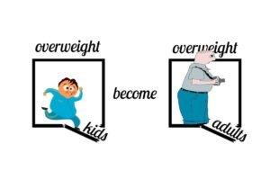 Perché l'obesità infantile diventa obesità adulta?