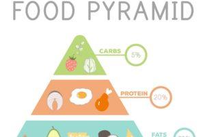 La dieta Eco-Keto o low carb vegetariana