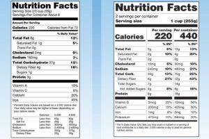 La FDA semplifica le etichette nutrizionali